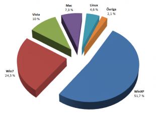 Marknadsandelar operativsystem september 2010