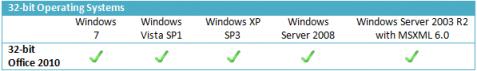 Krav på OS i Office 2010 - 32-bitars