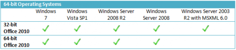 Krav på OS i Office 2010 - 64-bitars