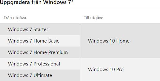 Uppgradering från Windows 7 till Windows 10
