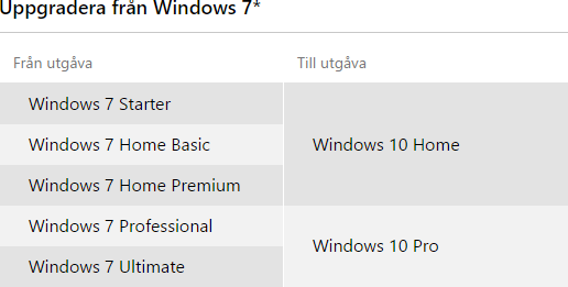 Uppgradering från Windows 7 till Windows 10