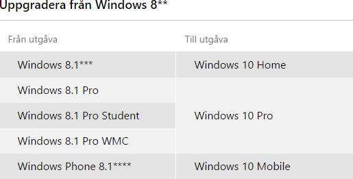Uppgradering från Windows 8 till Windows 10