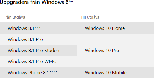 Uppgradering från Windows 8 till Windows 10