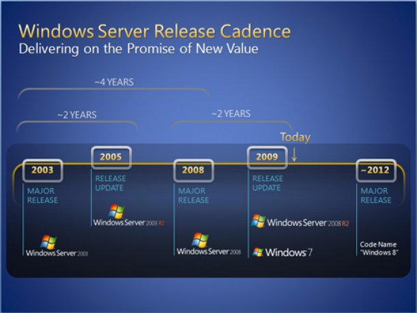 Windows Roadmap